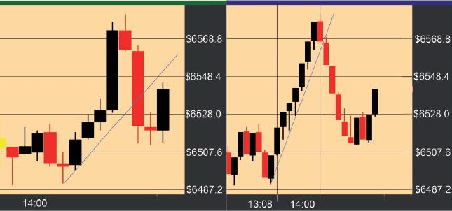 Bild 1: Vergleich Intraday-Chart und Range-Chart
