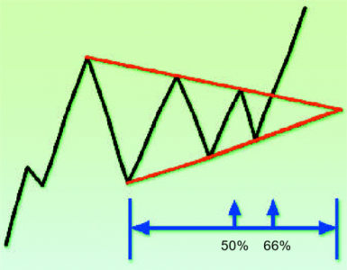 Das symmetrische Dreieck