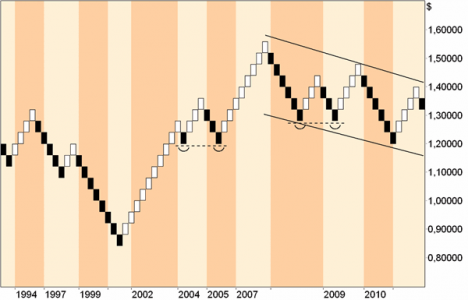 Bild 2 Renko-Charts und Charttechnik
