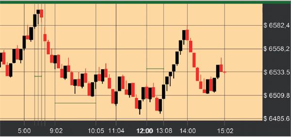 Bild 2: Verschiedene Volatilitäten im Chart klar erkennbar